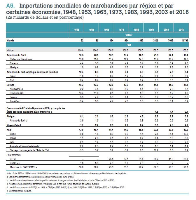 Tableau des importations mondiale de marchandises par région