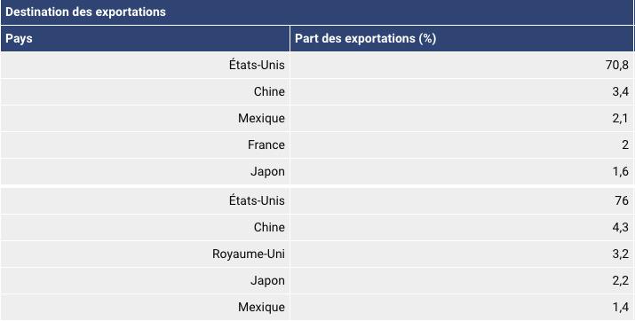 Tableau des destinations des exportations par pays en pourcentage au canadas