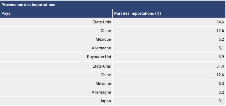 tableau avec la part des importations par pays en pourcentage au canada