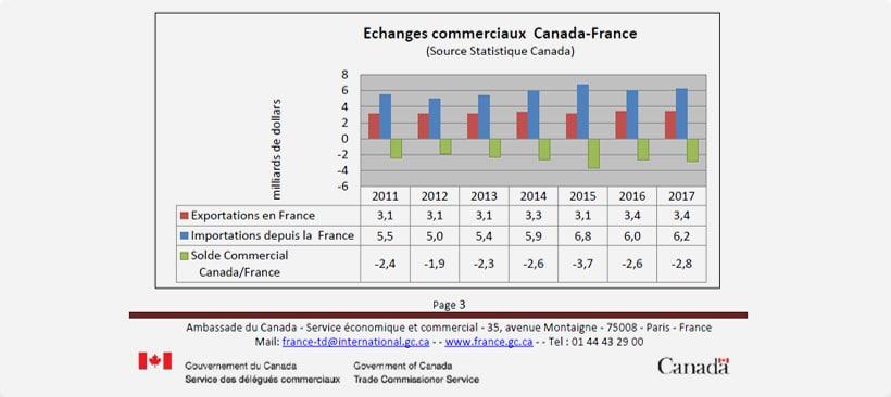 Schéma des échanges commerciaux entre le Canada et la France