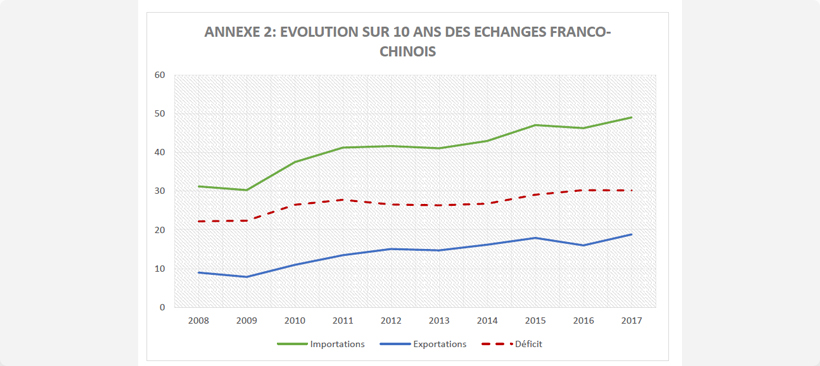 graphique de l'évolution des importations et exportations entre les deux pays, la france et la chine