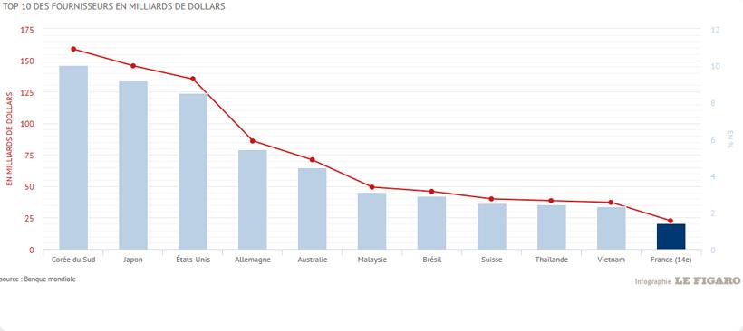 graphique en colonnes indiquant les principaux fournisseurs de la chine