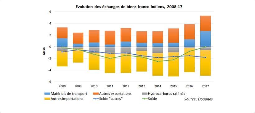 graphique sur l'évolution des échanges de marchandises entre la france et l'inde