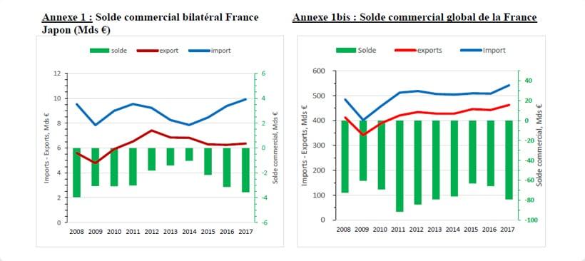 diagramme baton du sold commerciale entre la france et le japon