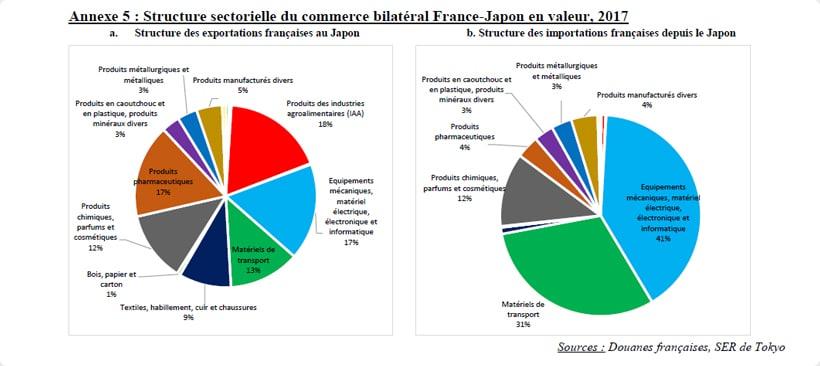 Diagramme circulaire des importations et exportations de la france vers le japon