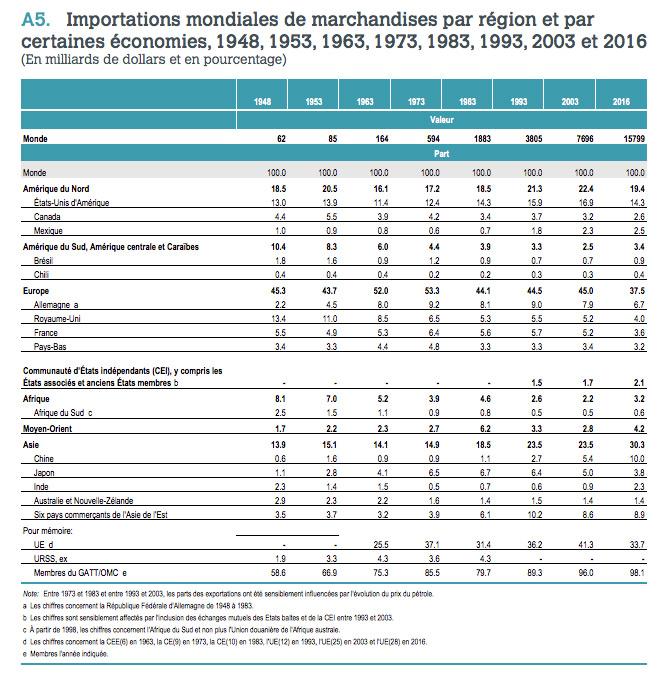 Tableau affichant les importions de marchandises par région