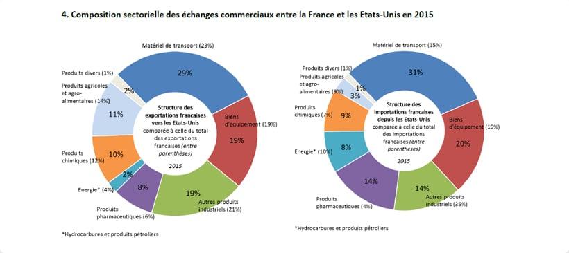 Schéma de composition sectorielle des échanges commerciaux entre la France et les Etats-Unis en 2015