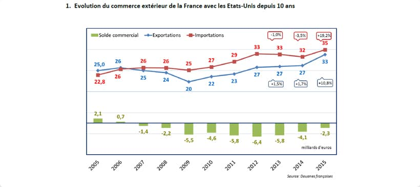 Schéma de l'évolution du commerce extérieur de la France avec les Etats-Unis depuis 10 ans